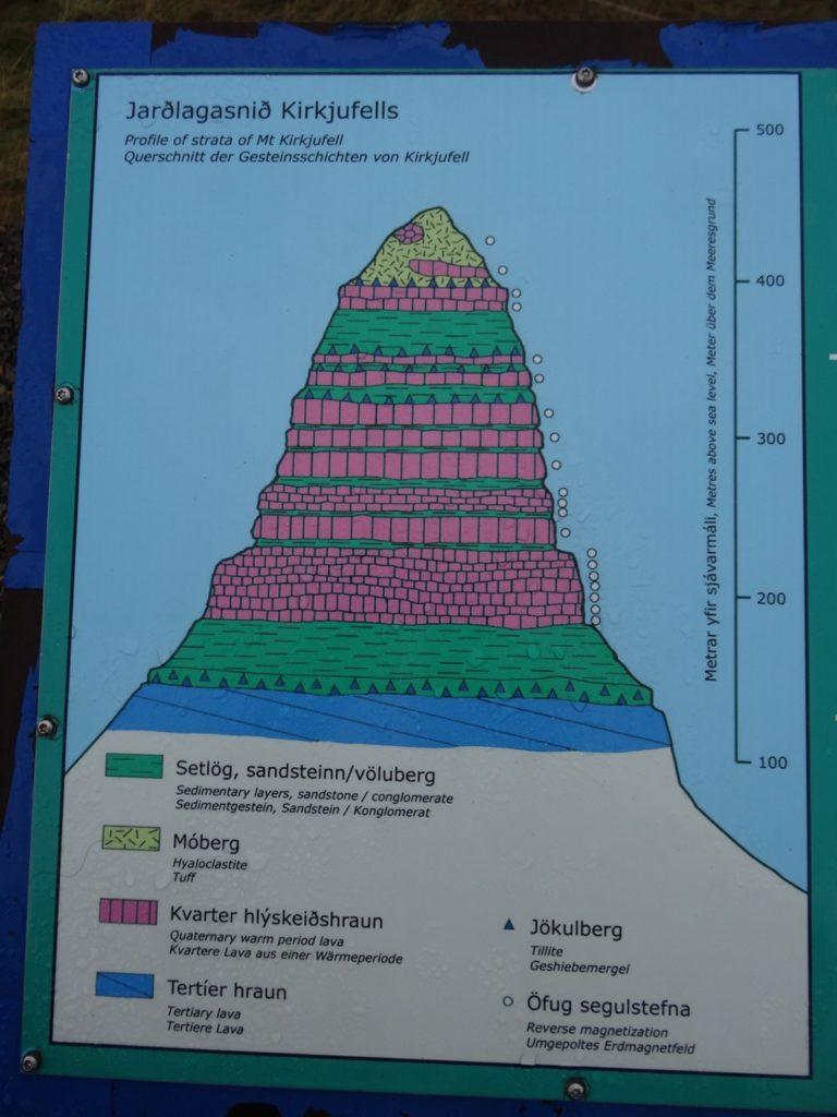 Die Geologie von Kirkjufell auf dem Informationsschild. 19.09.2014